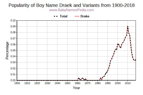 Variant Popularity Trend  for Draek  from 1900 to 2016
