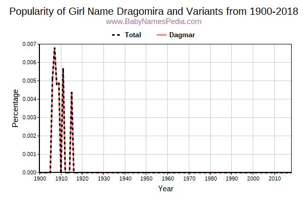 Variant Popularity Trend  for Dragomira  from 1900 to 2016
