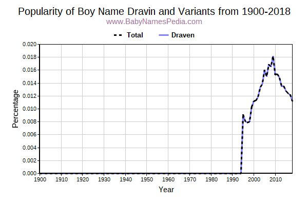 Variant Popularity Trend  for Dravin  from 1900 to 2016