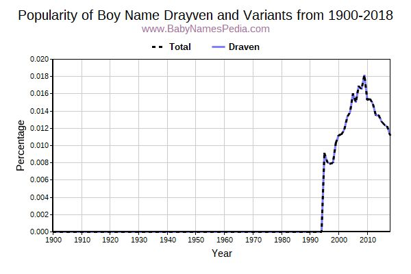 Variant Popularity Trend  for Drayven  from 1900 to 2015