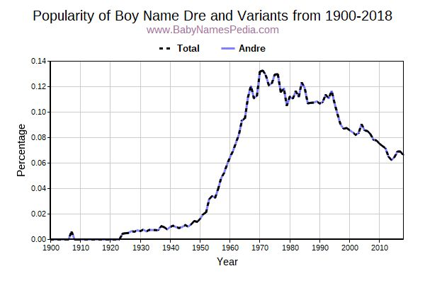 Variant Popularity Trend  for Dre  from 1900 to 2018