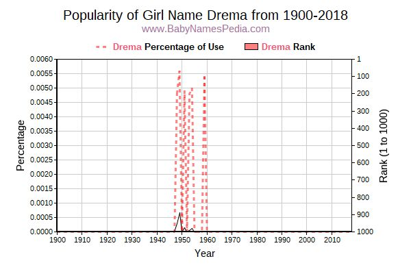 Popularity Trend  for Drema  from 1900 to 2015
