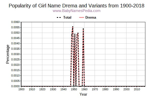 Variant Popularity Trend  for Drema  from 1900 to 2015