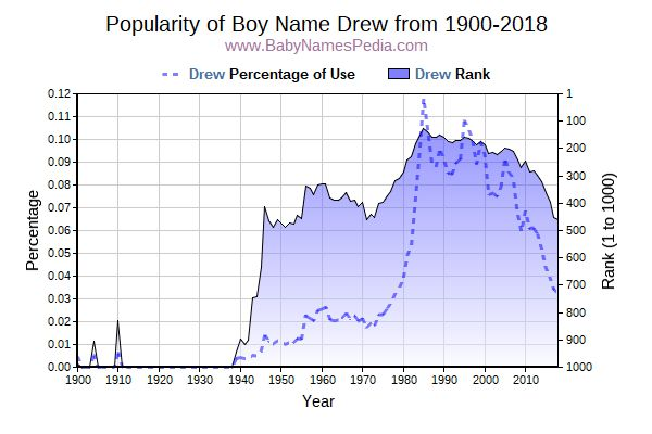 Popularity Trend  for Drew  from 1900 to 2015