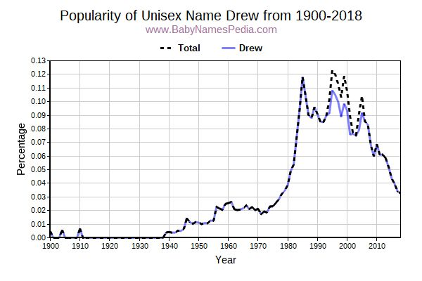 Unisex Popularity Trend  for Drew  from 1900 to 2015
