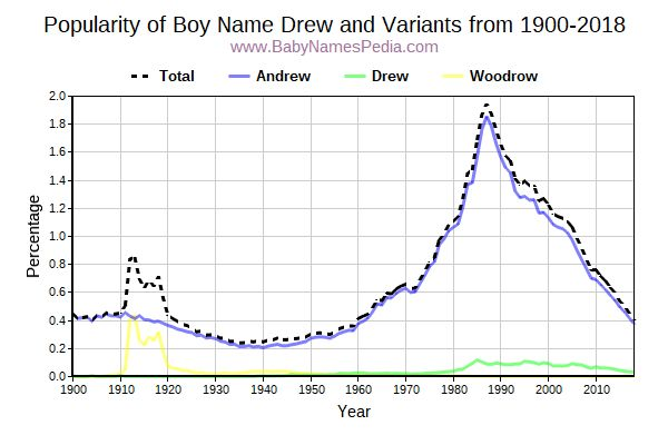 Variant Popularity Trend  for Drew  from 1900 to 2015