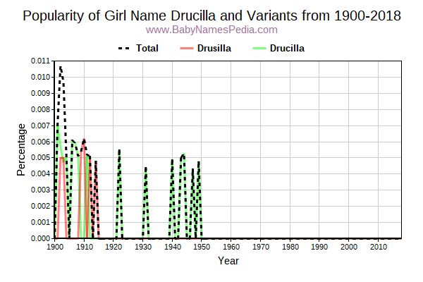 Variant Popularity Trend  for Drucilla  from 1900 to 2015