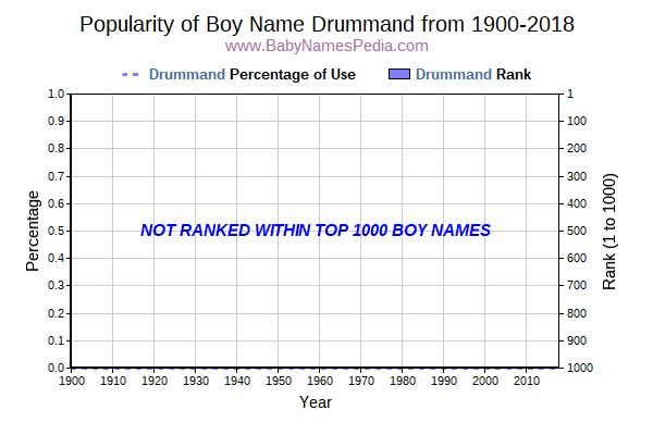 Popularity Trend  for Drummand  from 1900 to 2016