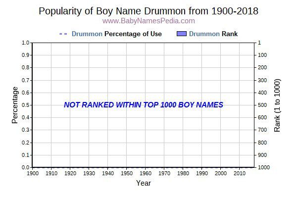 Popularity Trend  for Drummon  from 1900 to 2016