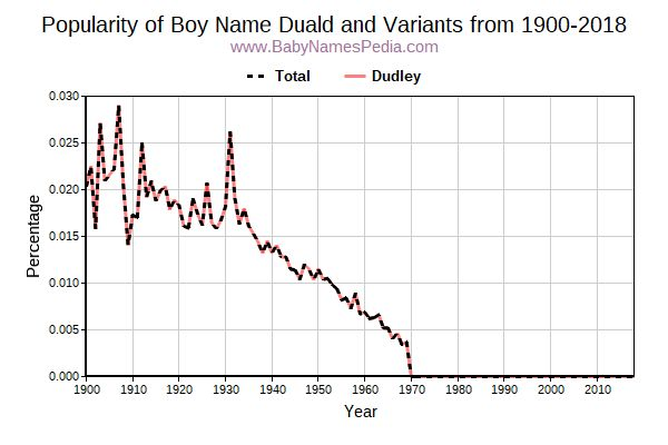 Variant Popularity Trend  for Duald  from 1900 to 2017