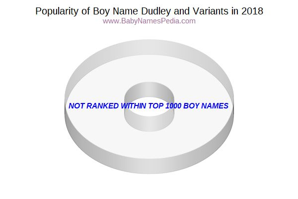 Variant Popularity Chart  for Dudley  in 2018