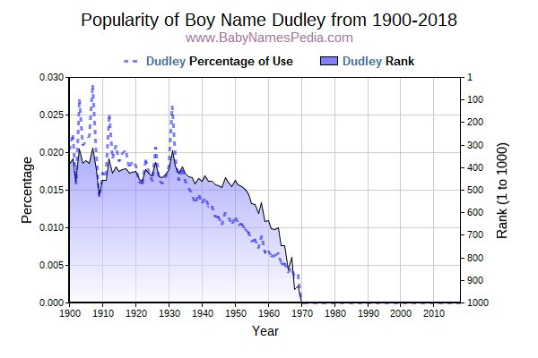 Popularity Trend  for Dudley  from 1900 to 2015
