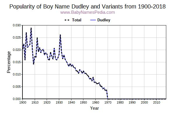 Variant Popularity Trend  for Dudley  from 1900 to 2018