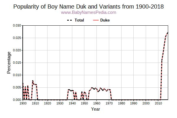 Variant Popularity Trend  for Duk  from 1900 to 2015