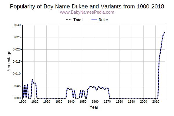 Variant Popularity Trend  for Dukee  from 1900 to 2016