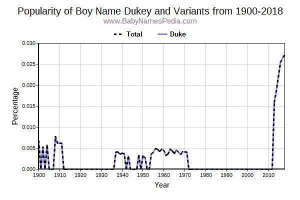 Variant Popularity Trend  for Dukey  from 1900 to 2015