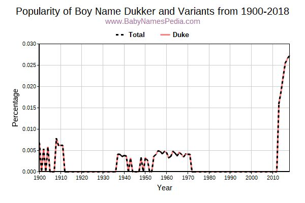 Variant Popularity Trend  for Dukker  from 1900 to 2015
