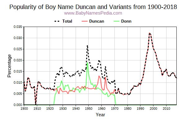 Variant Popularity Trend  for Duncan  from 1900 to 2016