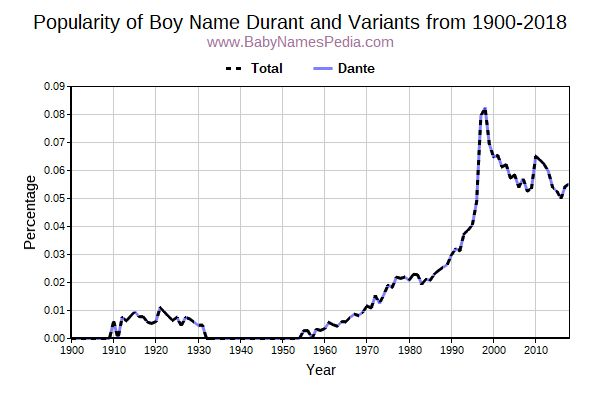 Variant Popularity Trend  for Durant  from 1900 to 2016