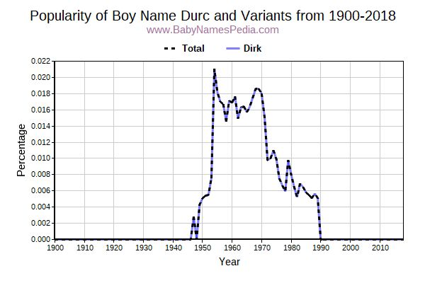Variant Popularity Trend  for Durc  from 1900 to 2017