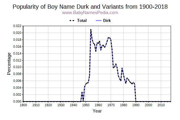 Variant Popularity Trend  for Durk  from 1900 to 2016