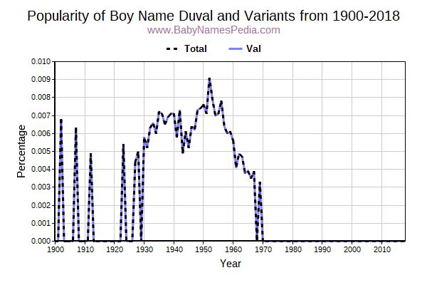 Variant Popularity Trend  for Duval  from 1900 to 2015