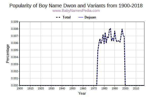 Variant Popularity Trend  for Dwon  from 1900 to 2018