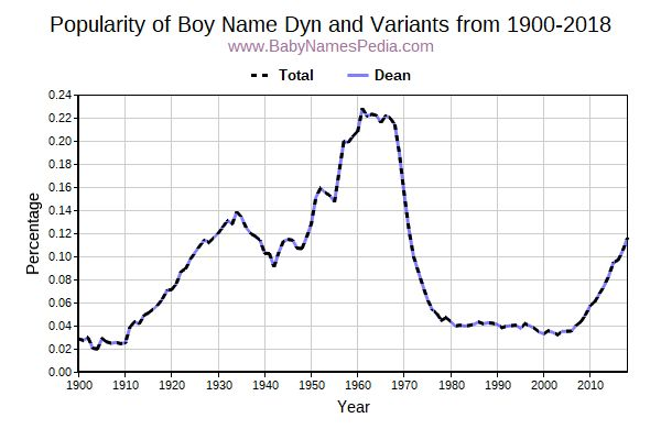 Variant Popularity Trend  for Dyn  from 1900 to 2015