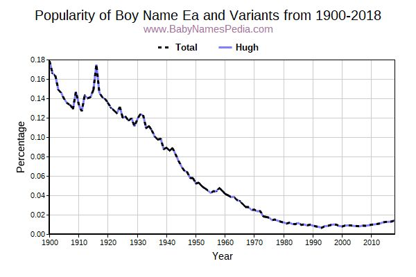 Variant Popularity Trend  for Ea  from 1900 to 2016