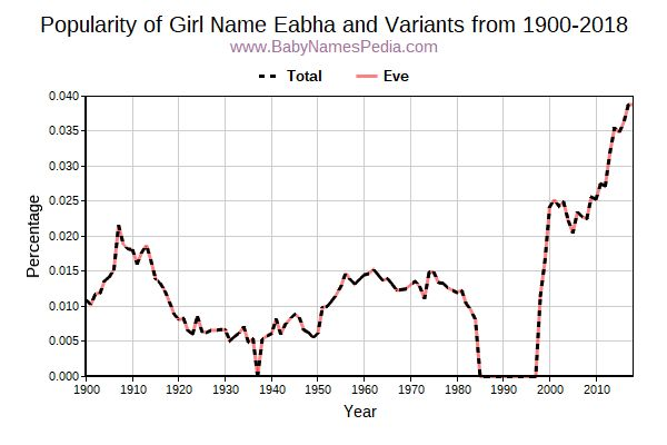 Variant Popularity Trend  for Eabha  from 1900 to 2017