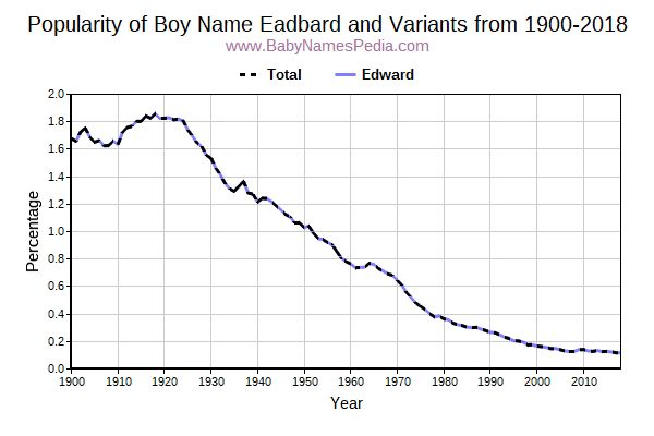 Variant Popularity Trend  for Eadbard  from 1900 to 2016