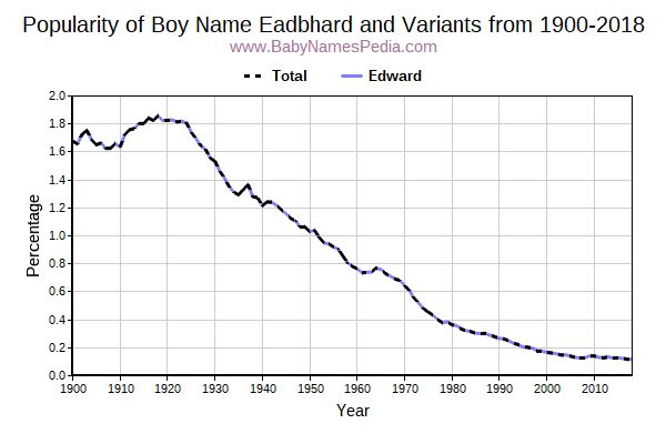 Variant Popularity Trend  for Eadbhard  from 1900 to 2016