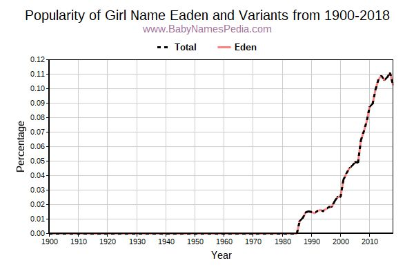 Variant Popularity Trend  for Eaden  from 1900 to 2017