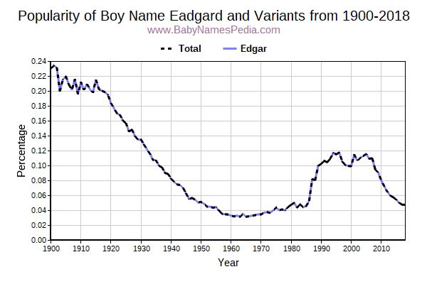 Variant Popularity Trend  for Eadgard  from 1900 to 2018