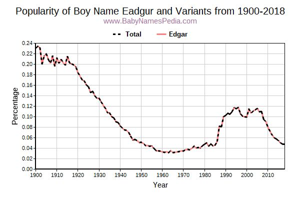 Variant Popularity Trend  for Eadgur  from 1900 to 2017