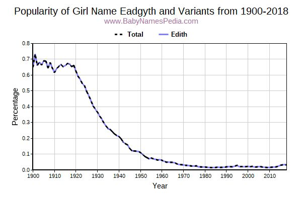 Variant Popularity Trend  for Eadgyth  from 1900 to 2016