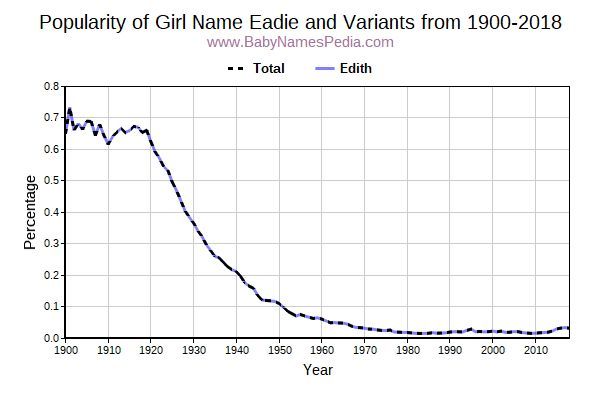 Variant Popularity Trend  for Eadie  from 1900 to 2017