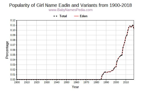 Variant Popularity Trend  for Eadin  from 1900 to 2017