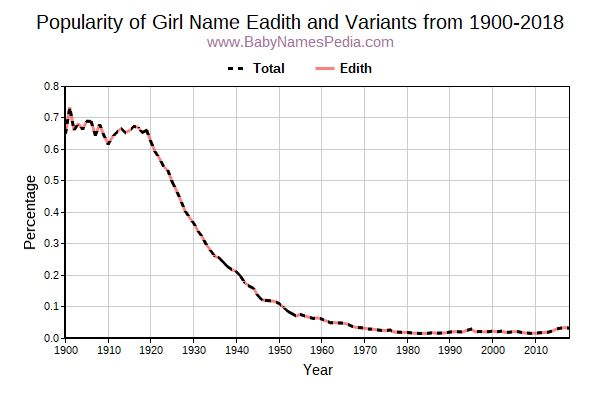 Variant Popularity Trend  for Eadith  from 1900 to 2018