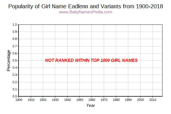 Variant Popularity Trend  for Eadlenn  from 1900 to 2017