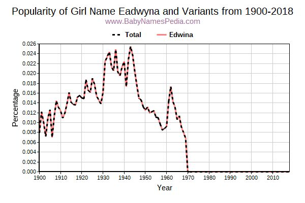Variant Popularity Trend  for Eadwyna  from 1900 to 2017