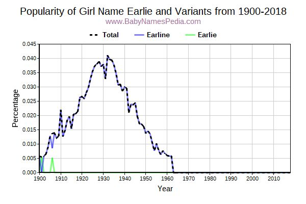 Variant Popularity Trend  for Earlie  from 1900 to 2017
