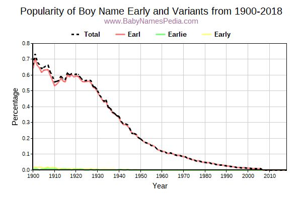 Variant Popularity Trend  for Early  from 1900 to 2017