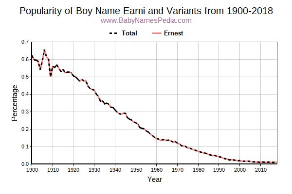 Variant Popularity Trend  for Earni  from 1900 to 2017