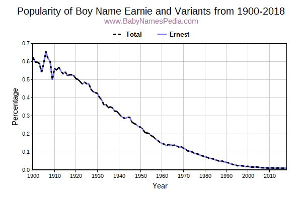 Variant Popularity Trend  for Earnie  from 1900 to 2018