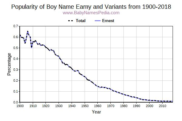 Variant Popularity Trend  for Earny  from 1900 to 2015