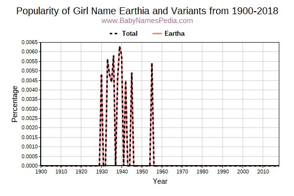 Variant Popularity Trend  for Earthia  from 1900 to 2017