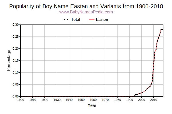 Variant Popularity Trend  for Eastan  from 1900 to 2018