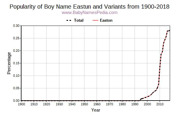 Variant Popularity Trend  for Eastun  from 1900 to 2018