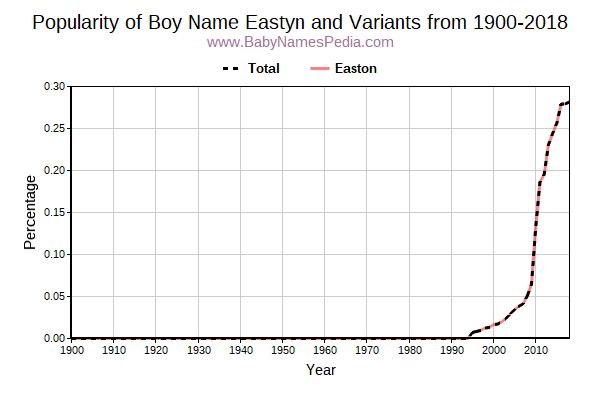 Variant Popularity Trend  for Eastyn  from 1900 to 2018